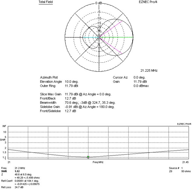 JK-Navassa-5 - Yagi antenna of 2 elements for the 20 m band