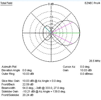JK1015jr - Yagi antenna of 4 elements for the 15 m band and