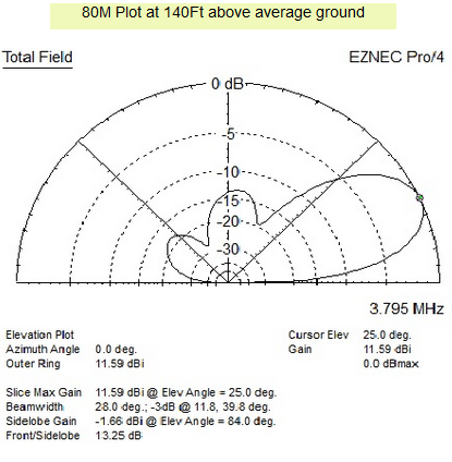JK802 - Yagi antenna of 2 elements for the 80 m band