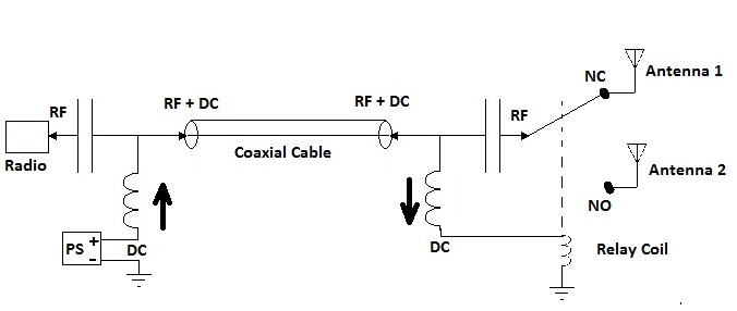 left indoor unit with dc insertion circuit right outdoor unit with dc extraction circuit to feed the relay antenna switch