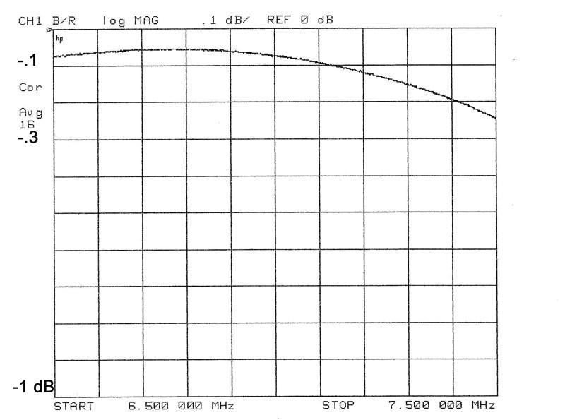 W3NQN Band pass filters, W3NQN BPF